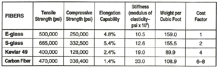 The strengths and weighs of materials before processing or lamination. Compressive strengths are figured as an approximate percentage of tensile strengths (E-glass--50%; S-glass--50%; Kevlar--32%; Carbon Fiber--72%).