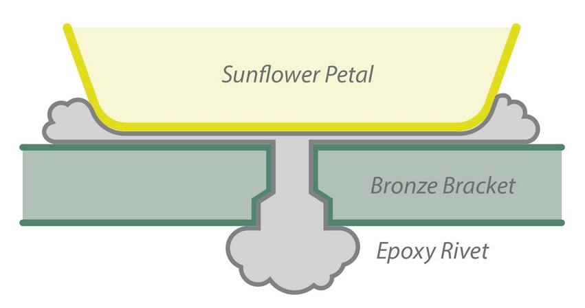 "epoxy sunflower ""epoxy rivet"" illustration"